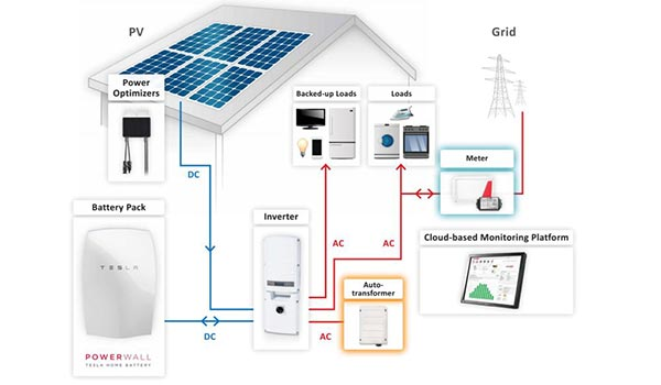 powerwall inverter