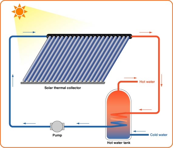 5 Important Things To Know About Solar Heating - Solar Connect